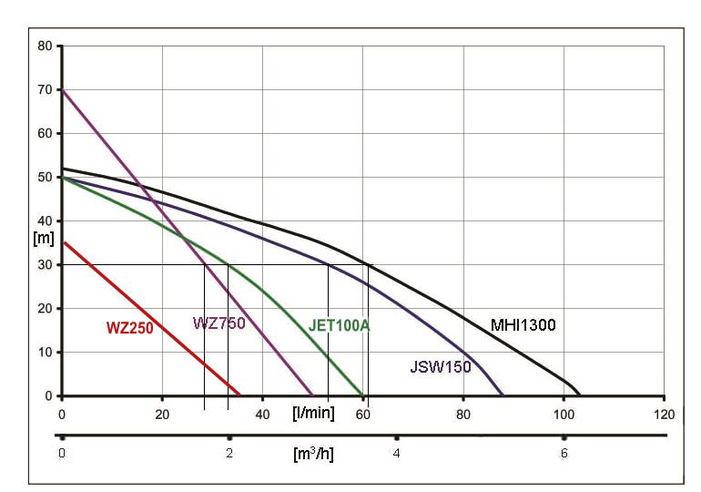 Ibo Elektrisch Zentrifugal Haus Wasser Booster Pumpe JET100A + 24l ...